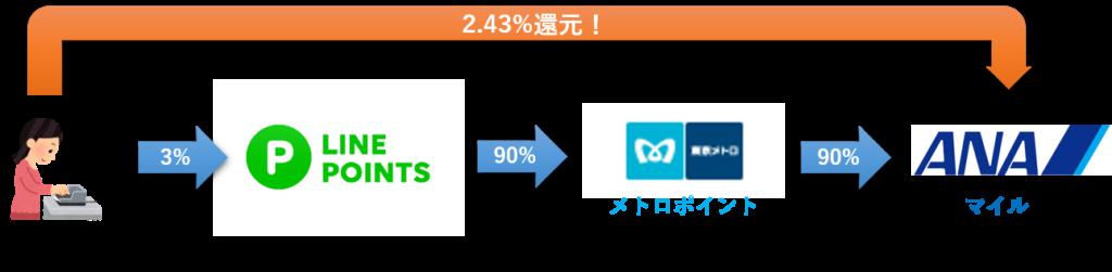 2.43%の高還元!