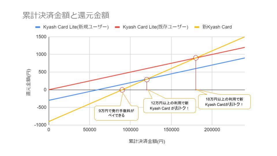 18万円以上の利用がある場合は、新Kyashカードがおトク