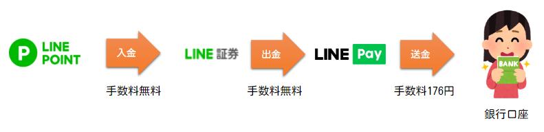 LINEポイント現金化