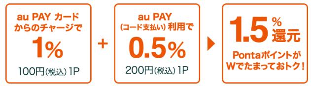 au PAYカードによるチャージ